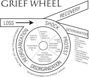 Grief_Wheel
